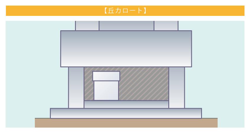 地上カロート(丘カロート)