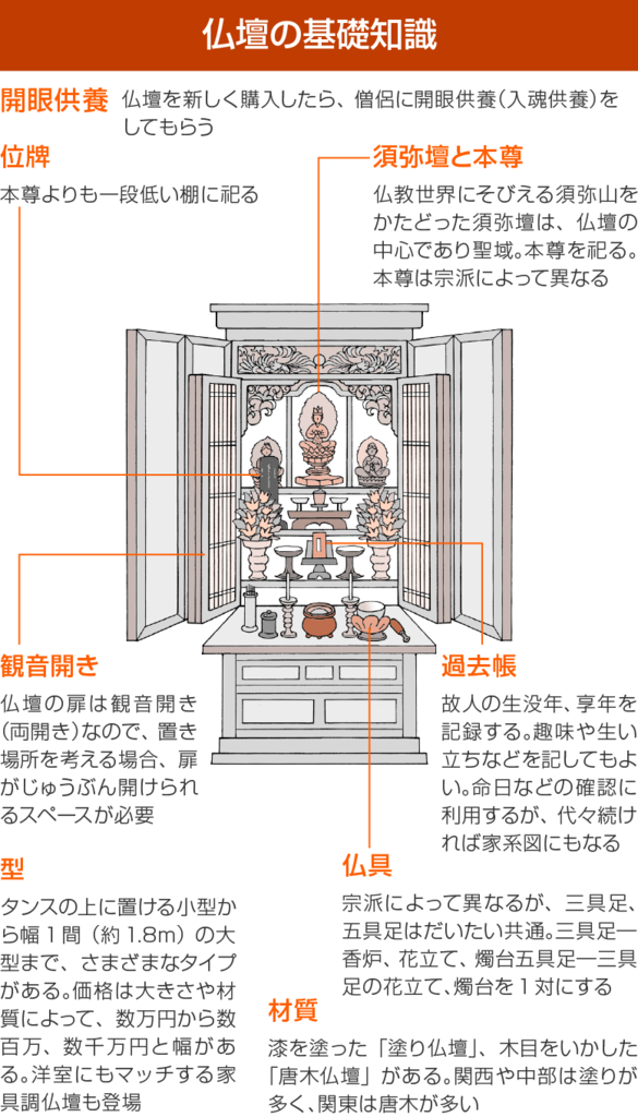 仏壇の基礎知識