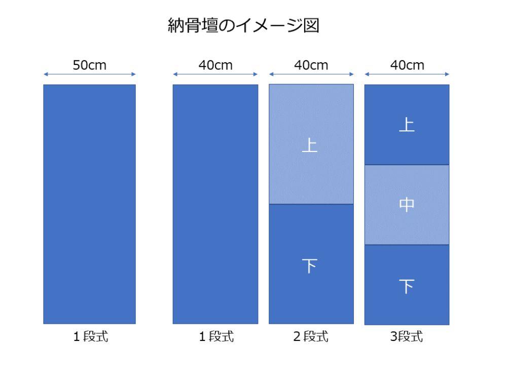 法林寺 慈恩苑 納骨壇のサイズイメージ図