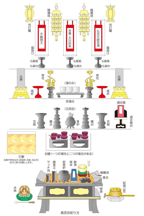 真言宗の仏壇の配置解説図