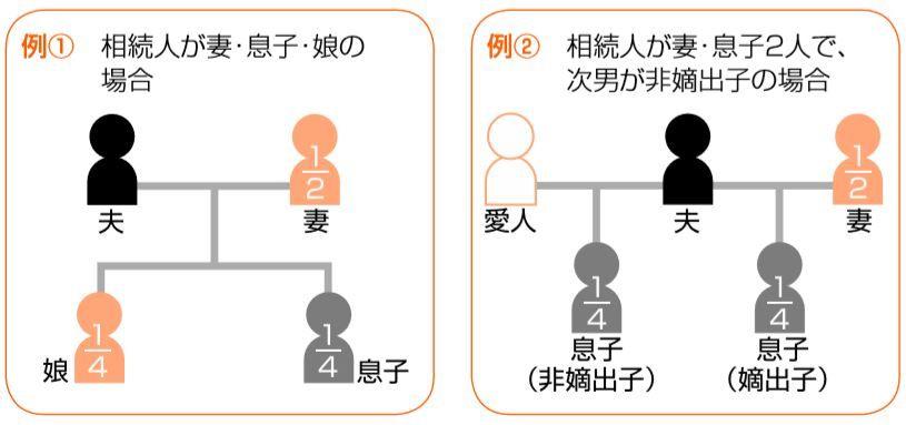 法定相続人の考え方2つの例